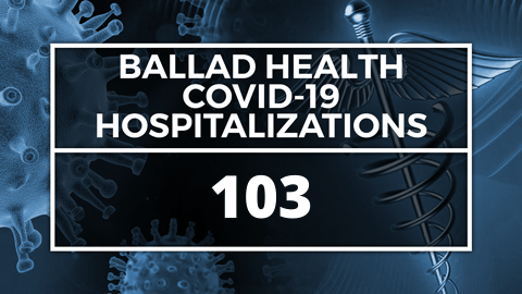 Ballad Health: 103 COVID-19 patients hospitalized; 21 in intensive care | WJHL - BollyInside